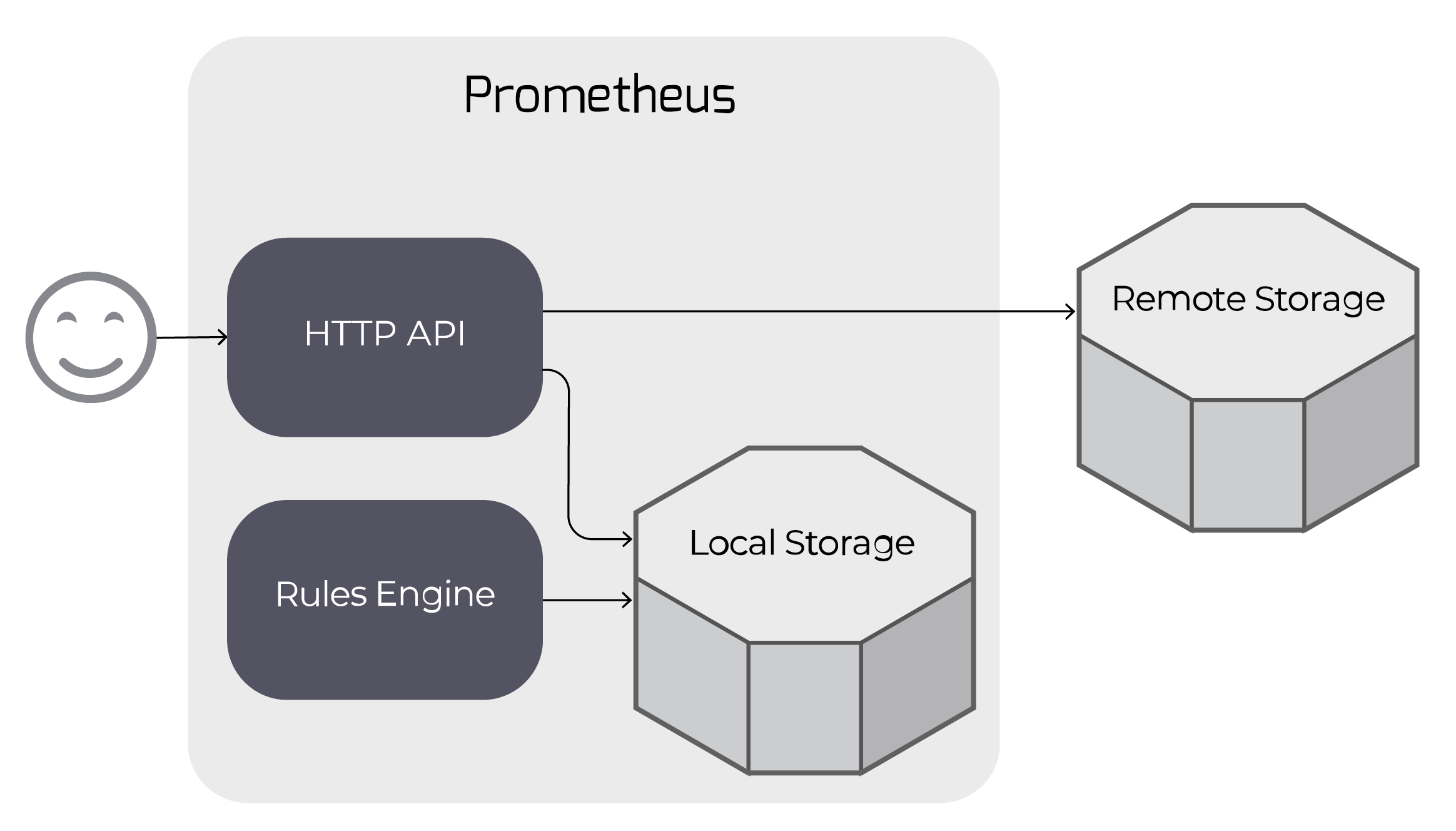 Prometheus storage