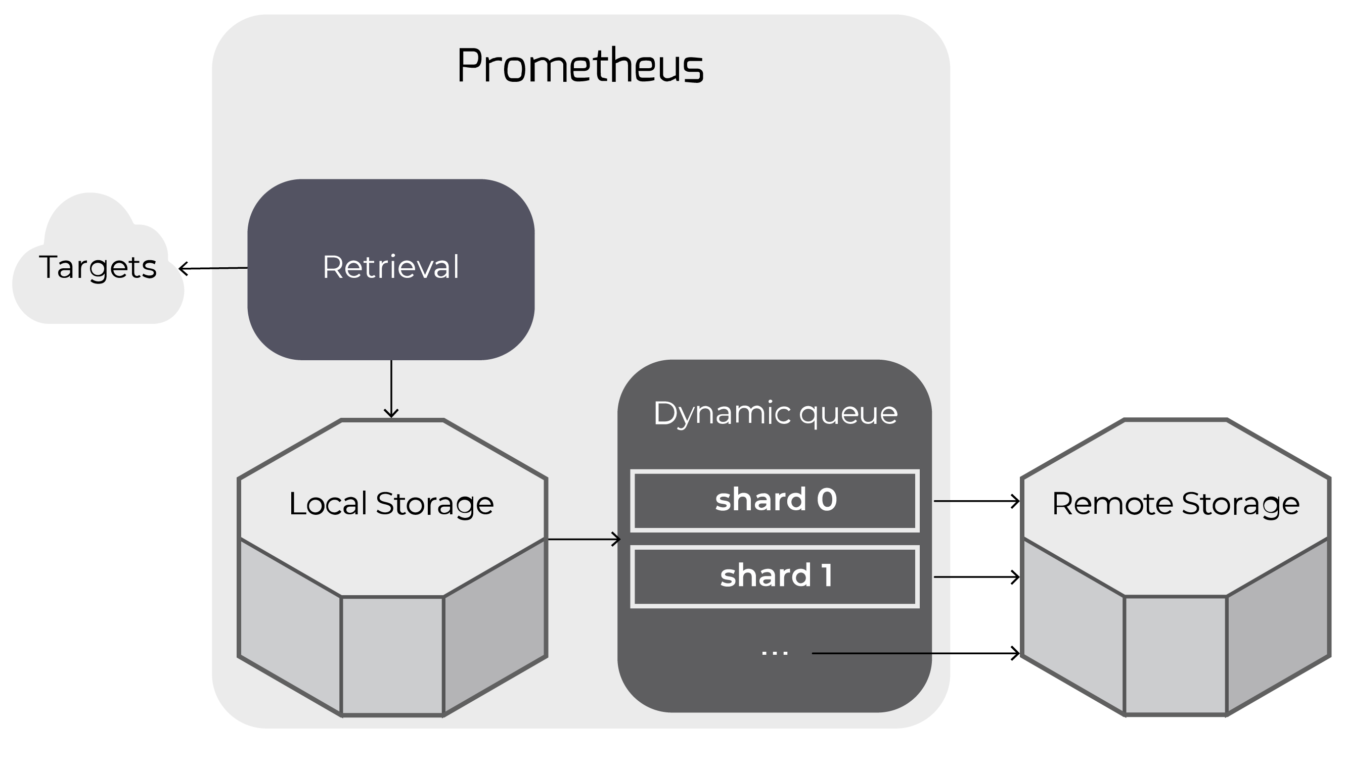 Prometheus Remote Storage