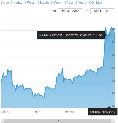 Crypto 10 Index Grafici - DCX10 condizioni di trading | AvaTrade