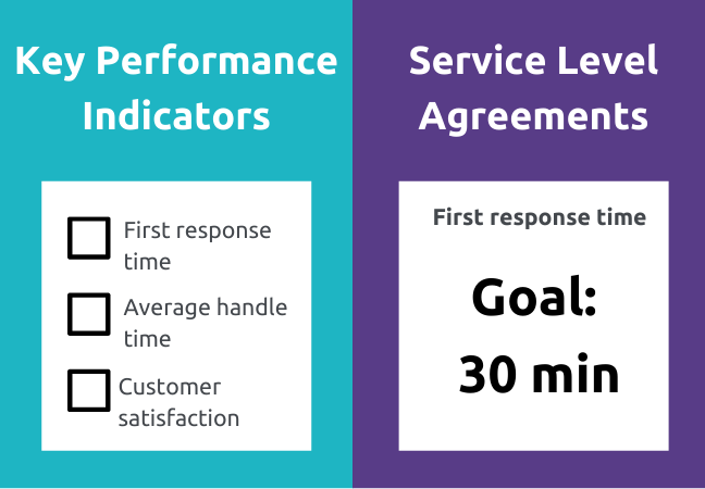 Difference between KPIs and SLAs. KPIs are a list of what you want to track. SLAs are agreement on what success looks like for each KPI.