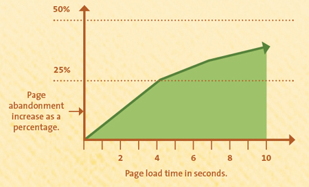page abandonment jpeg vs png