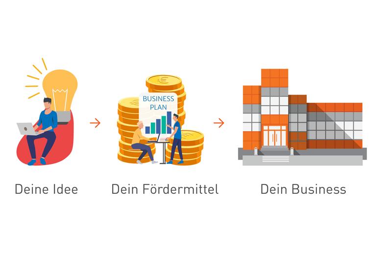 Illustration Glühbirne Geld und Firmengebäude