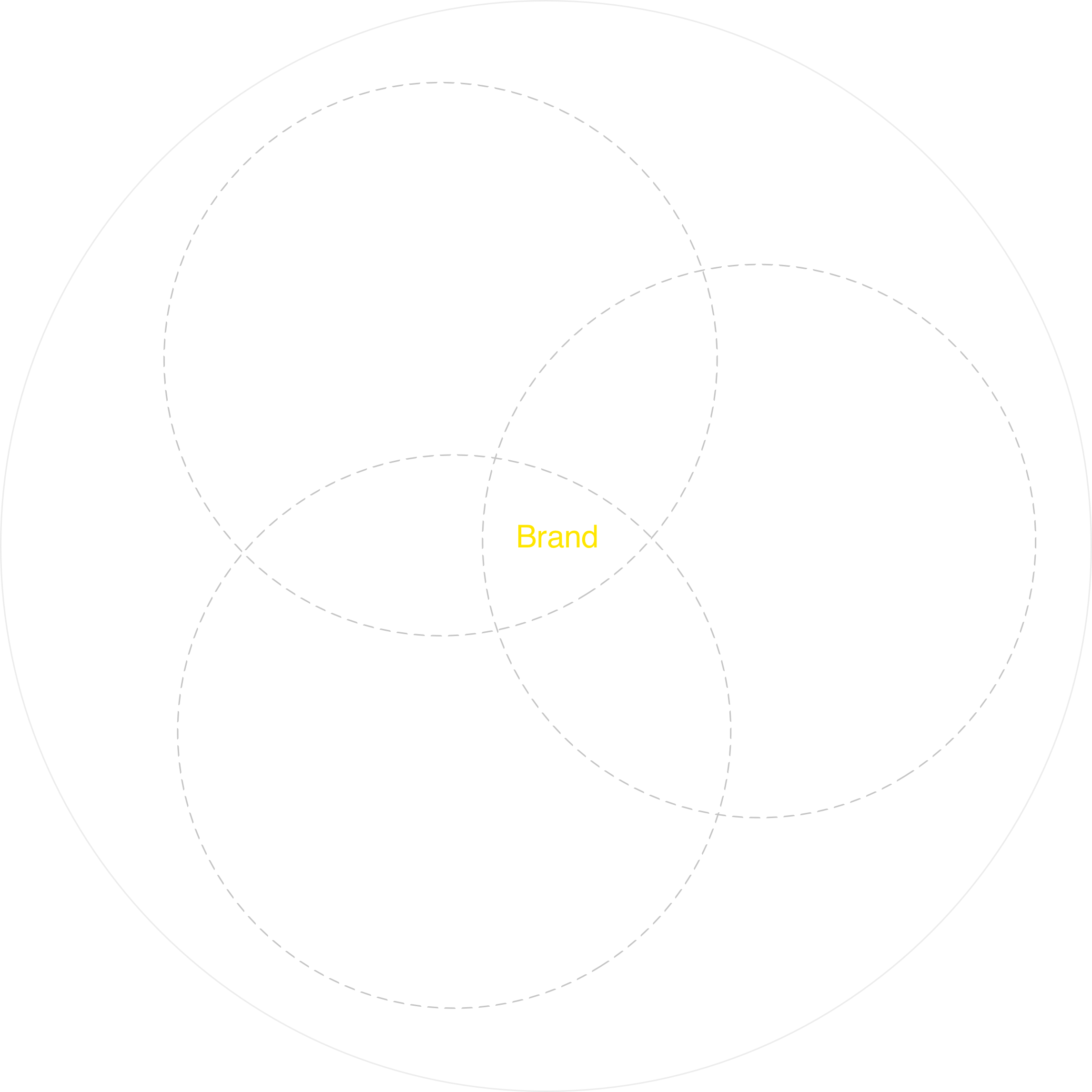 "Venn diagram showing three circles: products, platforms, and marketing. Where the three circles intersect is ""brand""."