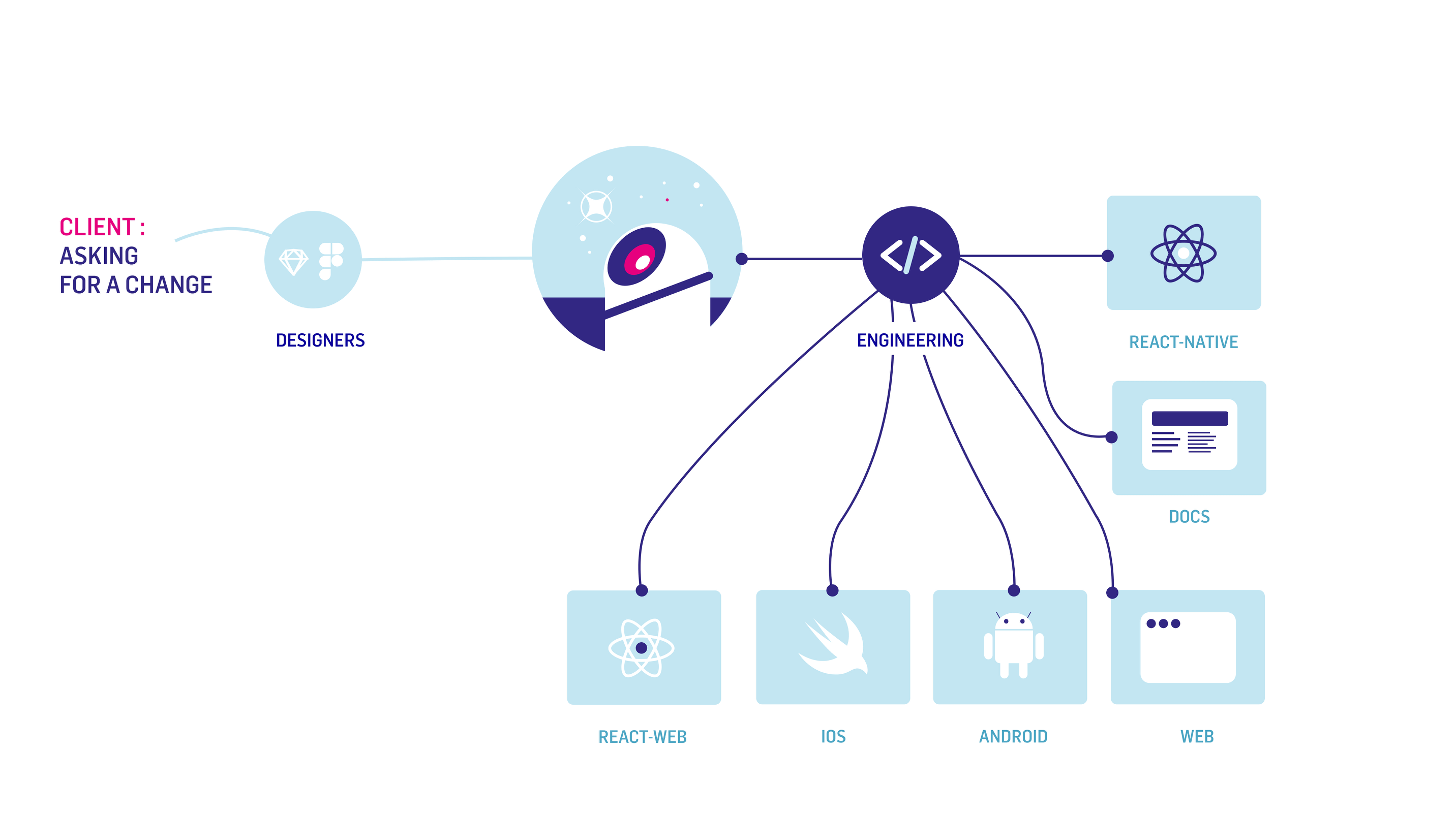 The Design System Hubble map