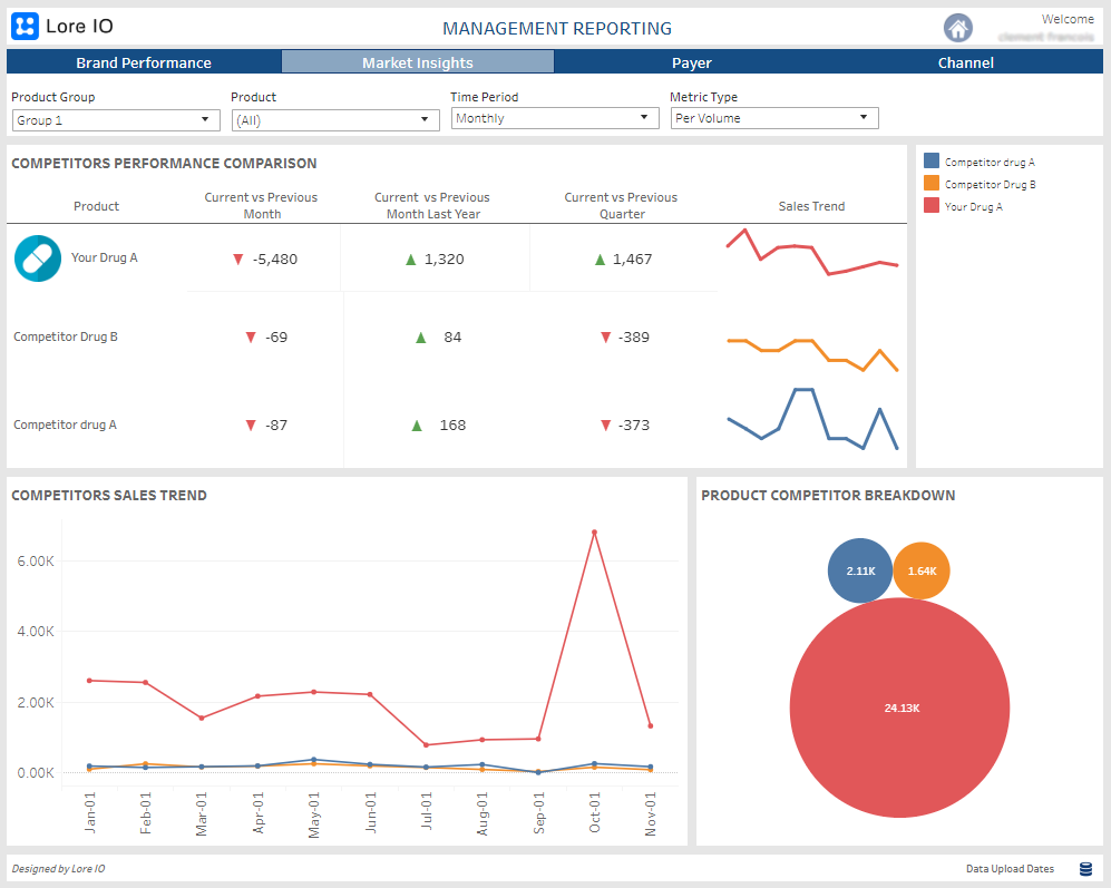 Market Insights dashboard