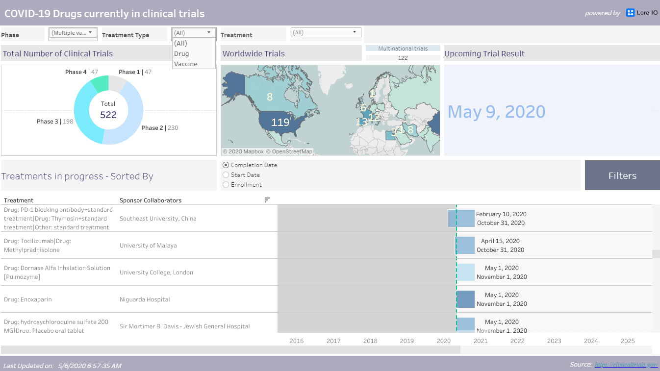 COVID-19 Drug Pipeline Dashboard