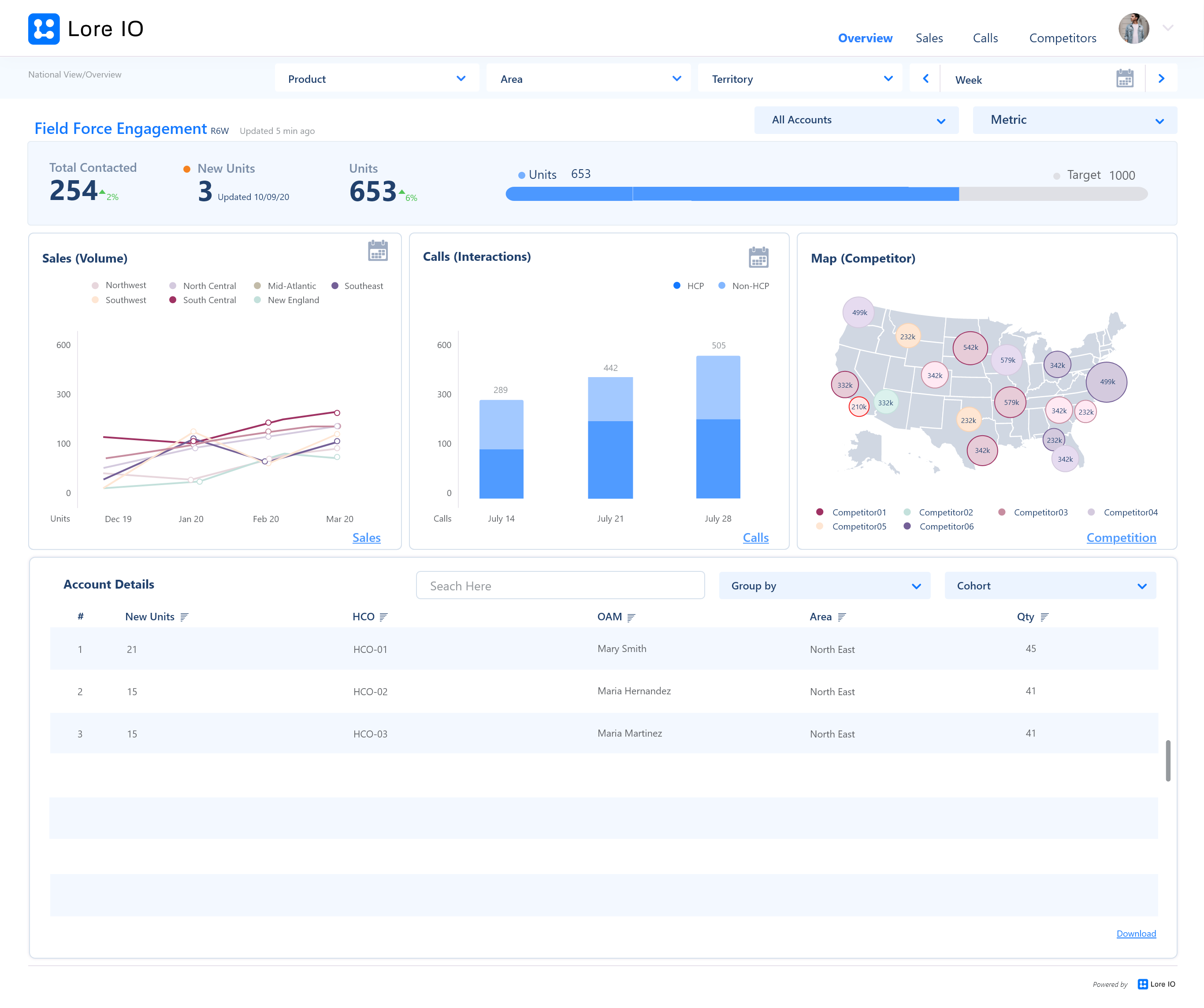 Commercial Ops Overview Dashboard