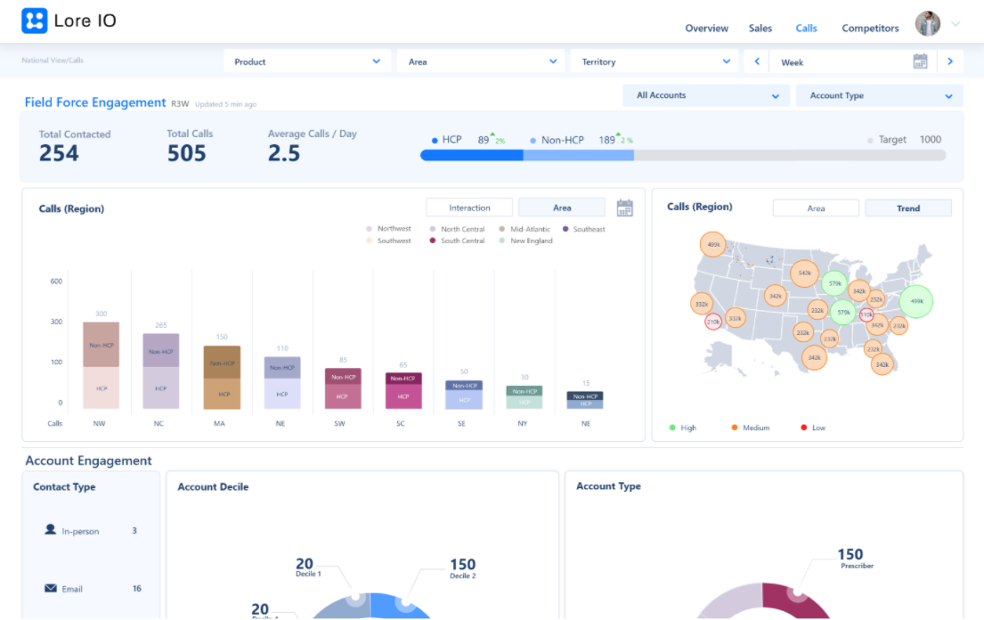 Commercial Ops Field Force Dashboard