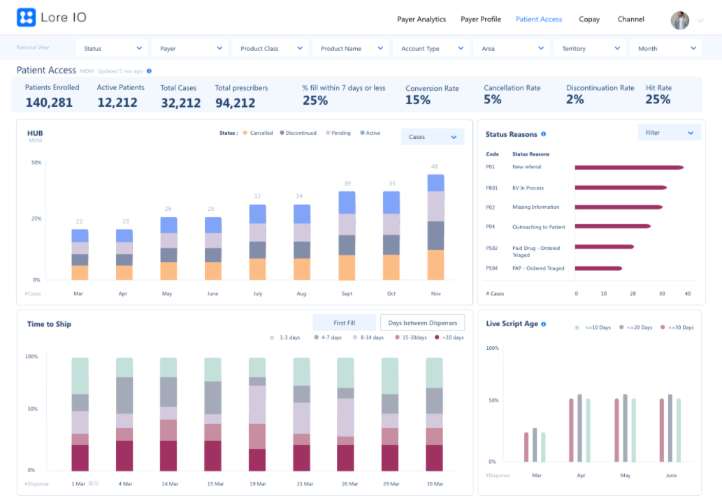 Commercial Ops Market Access Dashboard