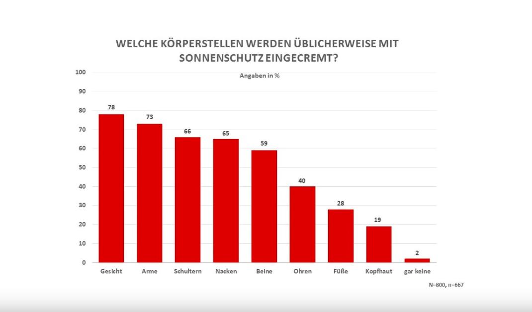 Eincremeverhalten der Deutschen auf Basis einer Appinio-Umfrage im Juni 2018