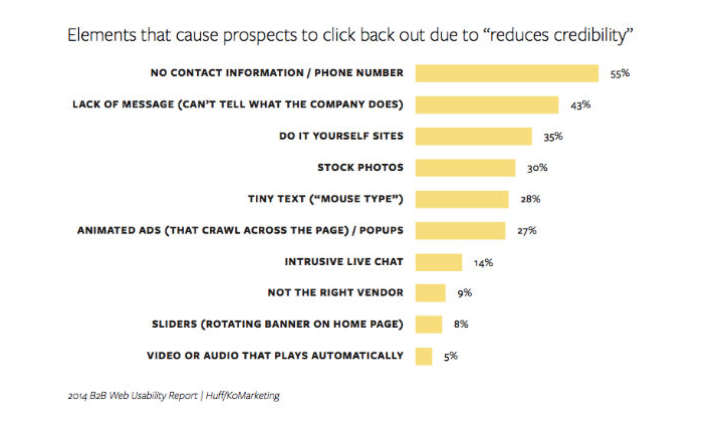 """Visual of elements that cause prospects to click back out due to """"reduces credibility"""""""