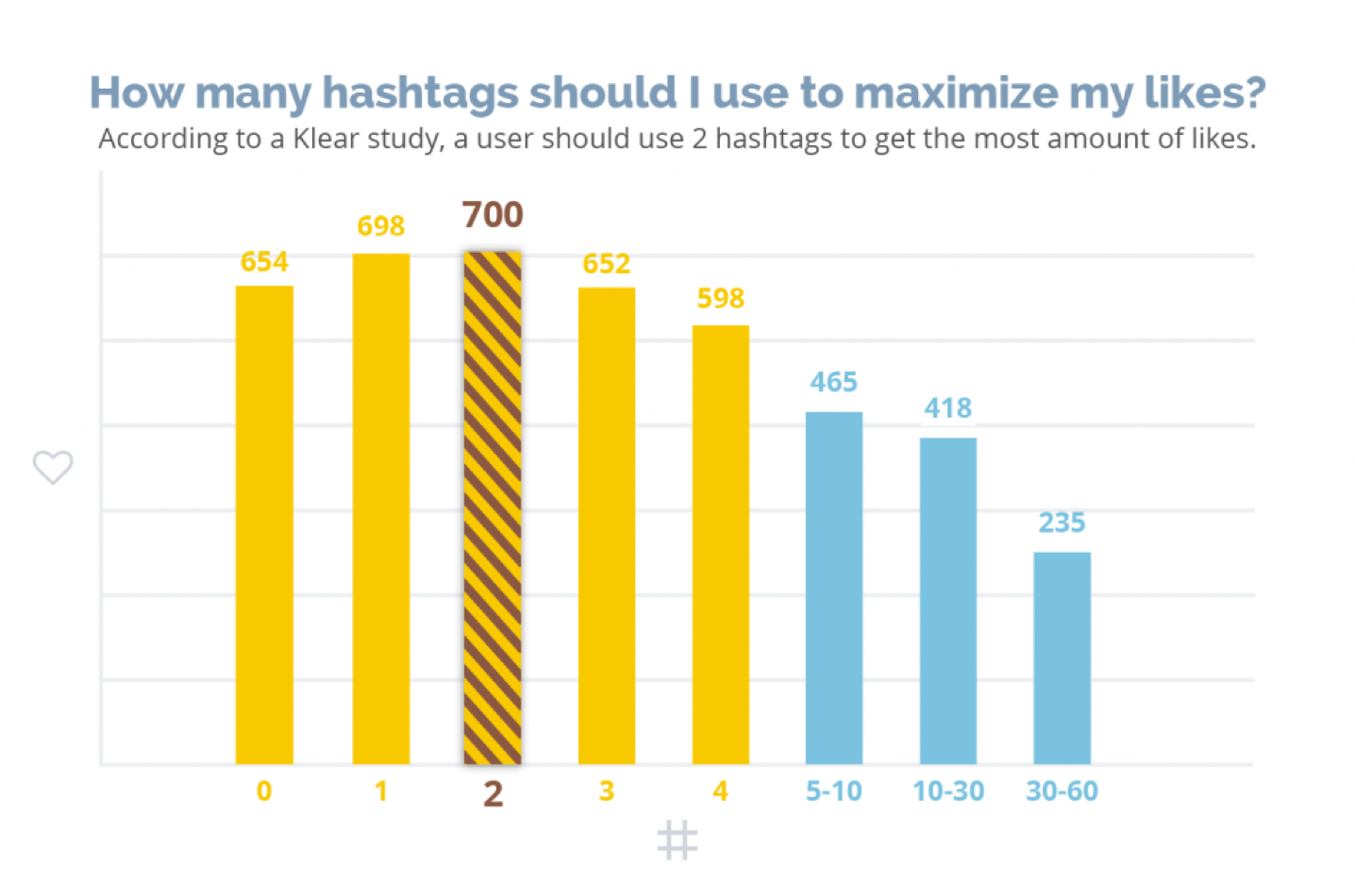 Graph that shows how many hashtags should be used to maximize likes.