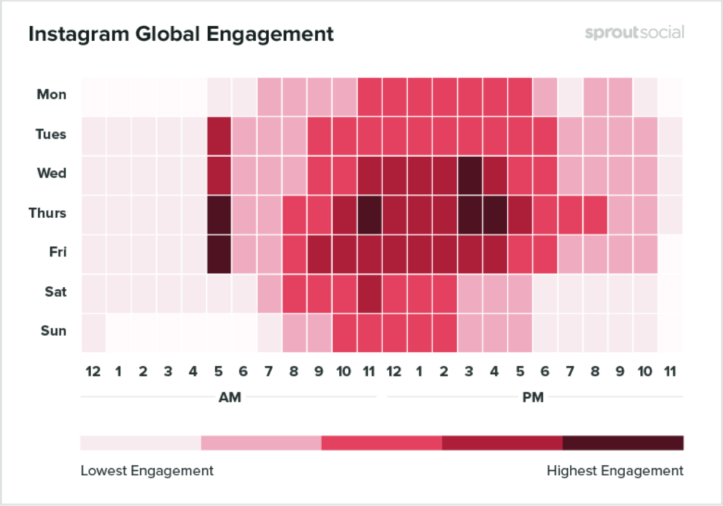Graph that shows Instgram Global Engagement