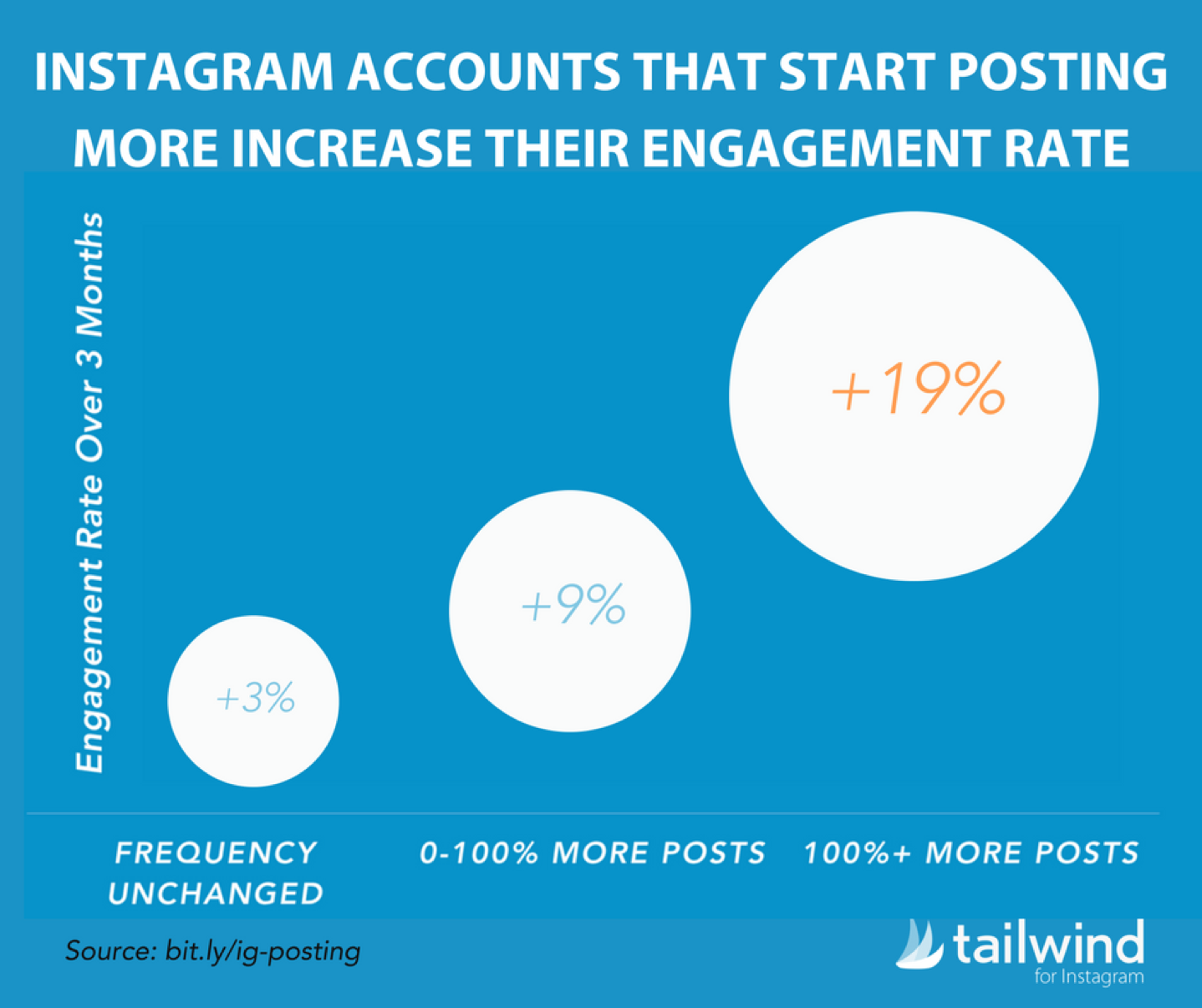 """Graph that says, """"Instagram accounts that start posting more increase their engagement rate"""""""