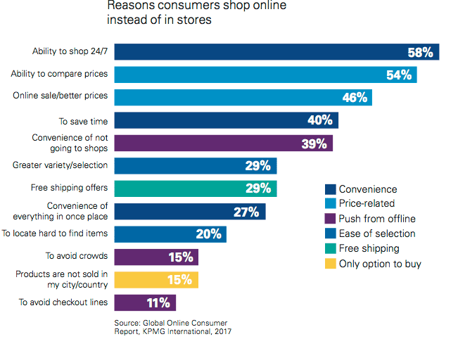 reasons customers shop online instead of stores - bigcommerce chat apps convenience comparison