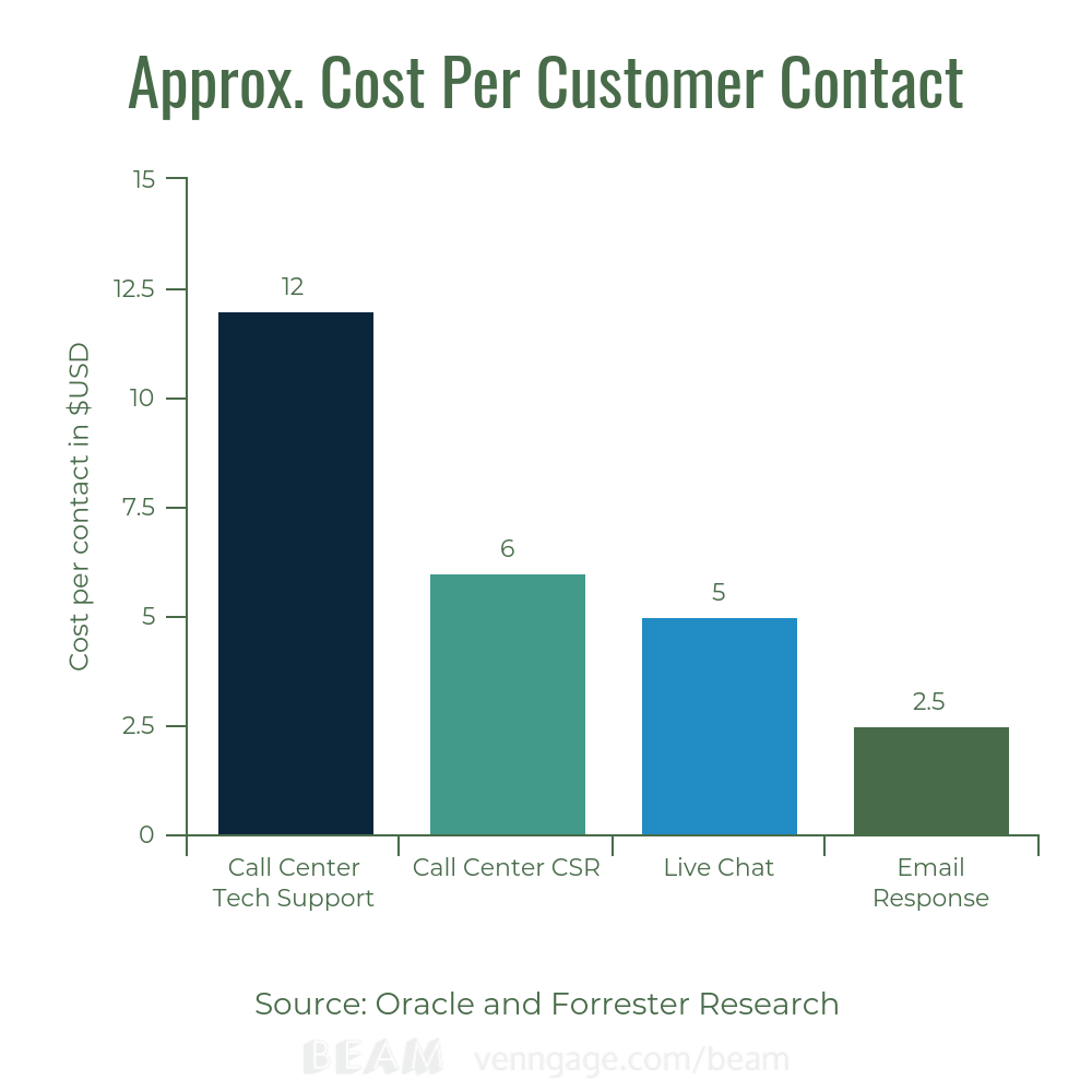bigcommerce chat apps comparison of costs calls vs live chat