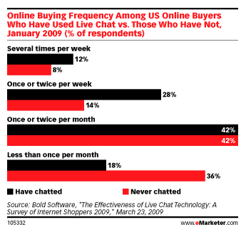 emarketer-live-chat-conversions1