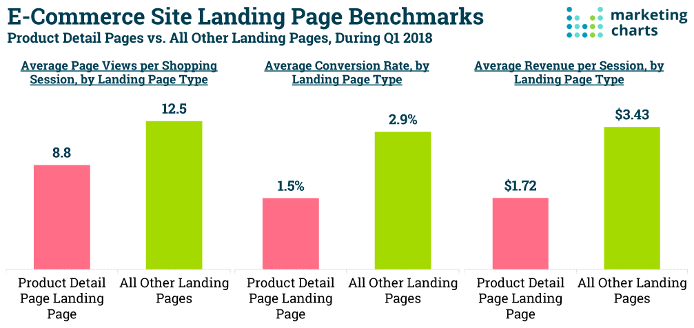 ecommerce landing page benchmark comparison to product pages