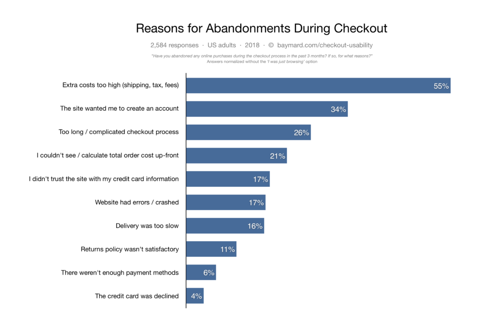 faq page shopify example customers abandon carts due to lack of trust