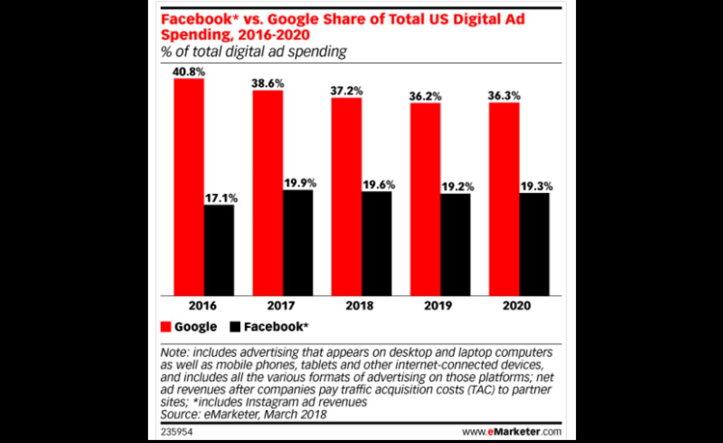 Graph showing Facebook vs Google share of total US digital ad spending 2016-2020