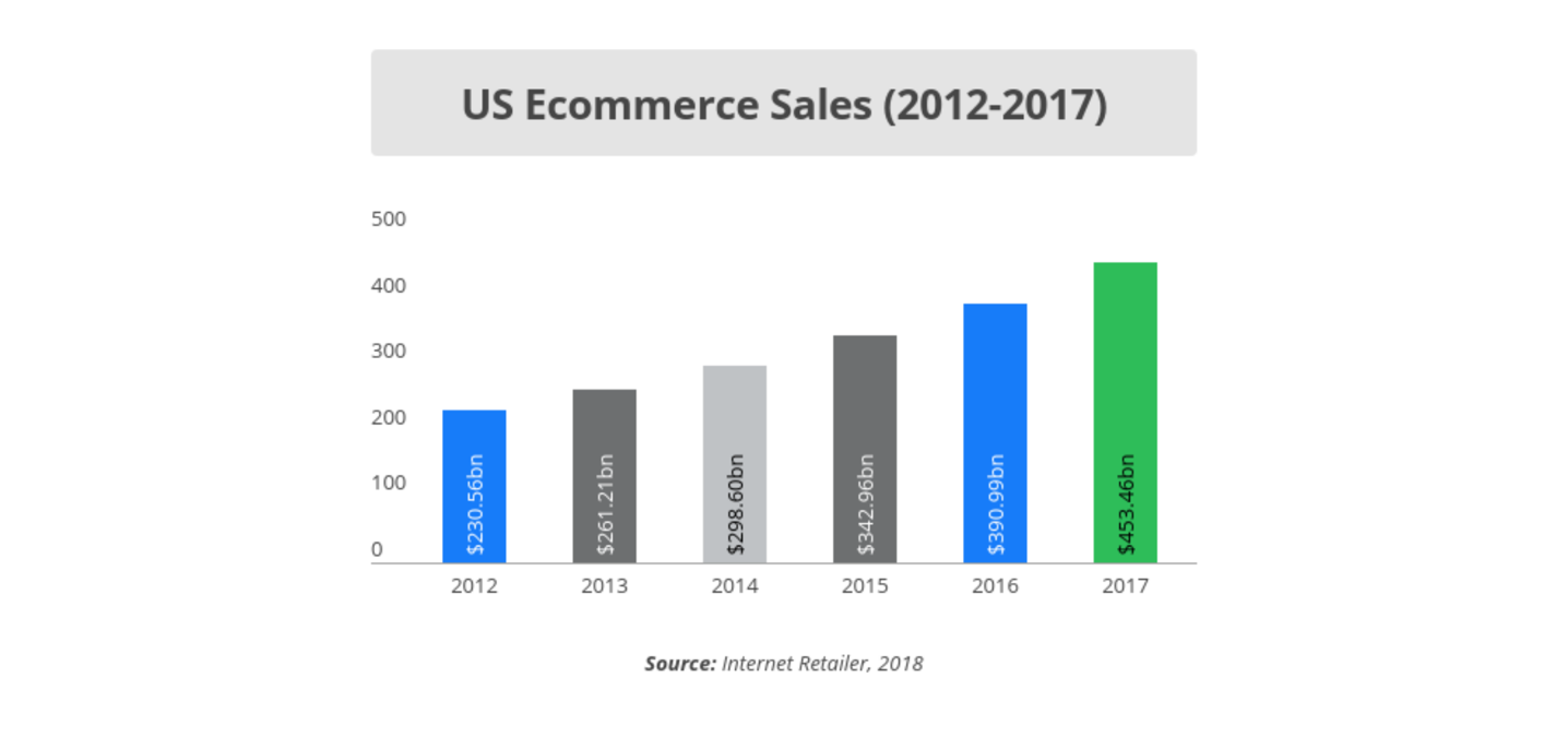 Graph showing US eCommerce sales between 2012-2017