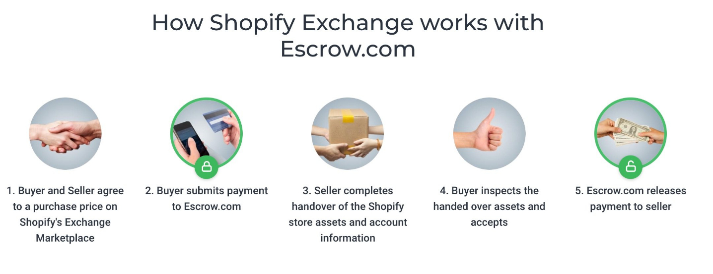 Visual of how the escrow process works