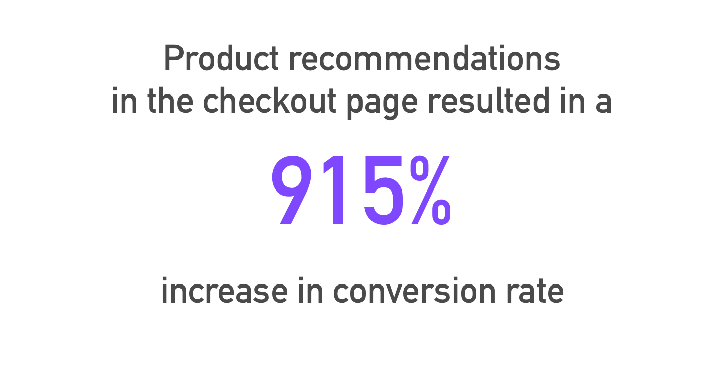 A visual that states product recommendations in the checkout page resulted in a 915% increase in conversion rate