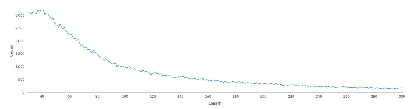 Line graph showing length of reviews vs count of reviews that length.