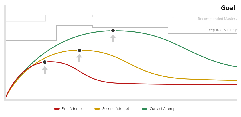 Adaptive Algorithms to Determine Training Delivery - OttoLearn Adaptive Microlearning