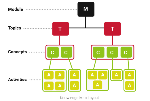 Diagram showing the layout of a Knowledge Map - OttoLearn Adaptive Learning