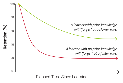 Graph showing the knowledge curve of a learner over time with prior or no prior knowledge - OttoLearn Personalized Learning
