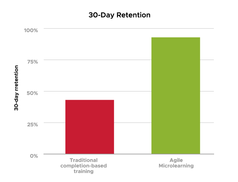 Graph showing 30-day retention comparison between traditional completion-based training and Agile Microlearning - OttoLearn Personalized Learning