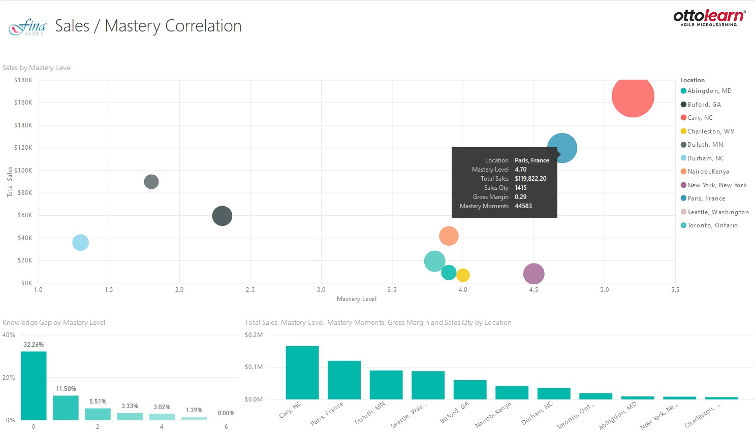 Screenshot of Mastery Correlation in Power BI - OttoLearn Microlearning