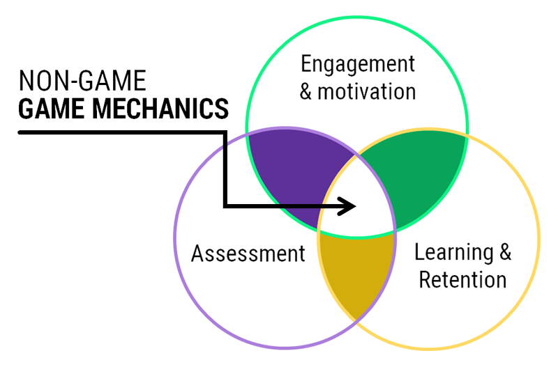 A venn diagram of non-game game mechanics - OttoLearn Adaptive Learning