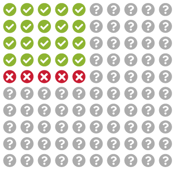 20 of the indigo-highlighted questions from the previous image are now coloured in green with checkmarks. The remaining 5 are colored red, with Xes.