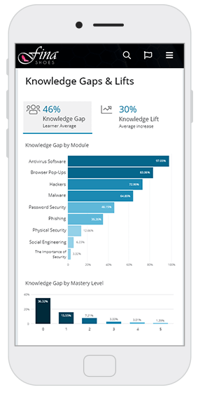 Knowledge Gaps & Lifts analytics screen - OttoLearn Microlearning