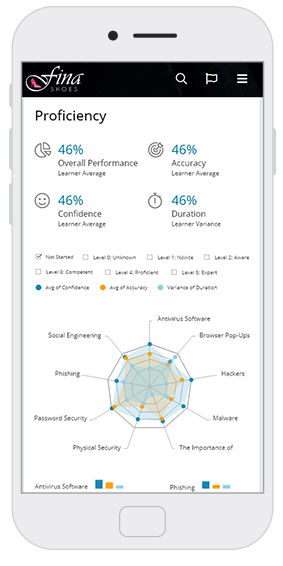 Proficiency analytics screen - OttoLearn Microlearning