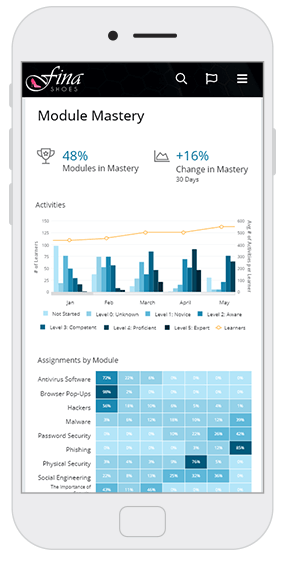 Module mastery analytics screen - OttoLearn Microlearning