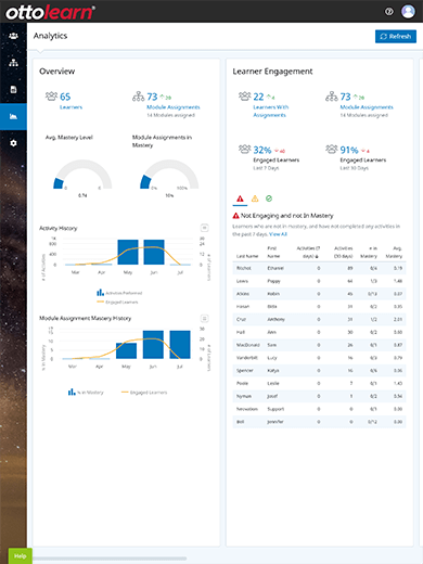 OttoLearn Analytics overview screen