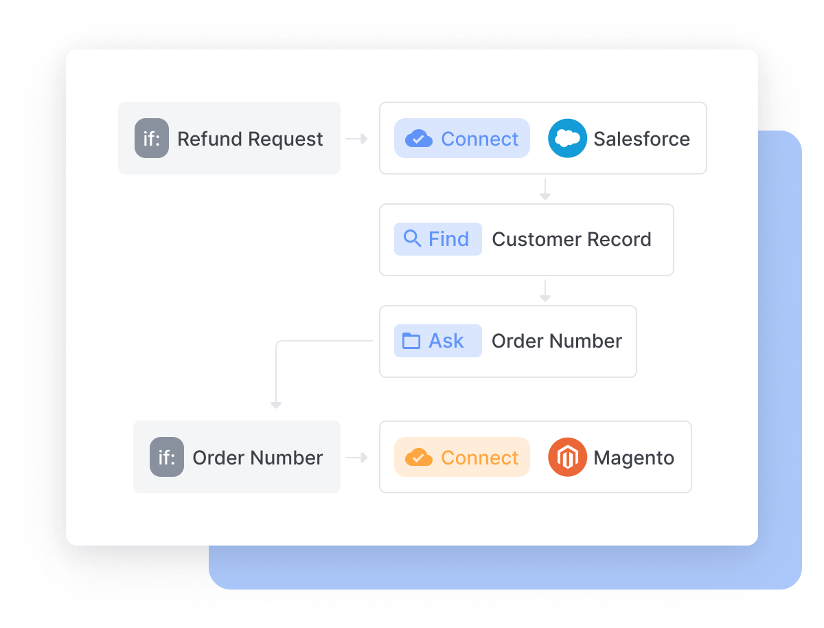 Linking Business Platforms to Creating Bot Response