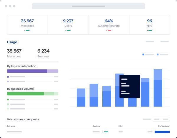 Mindsay Analytics Dashboard