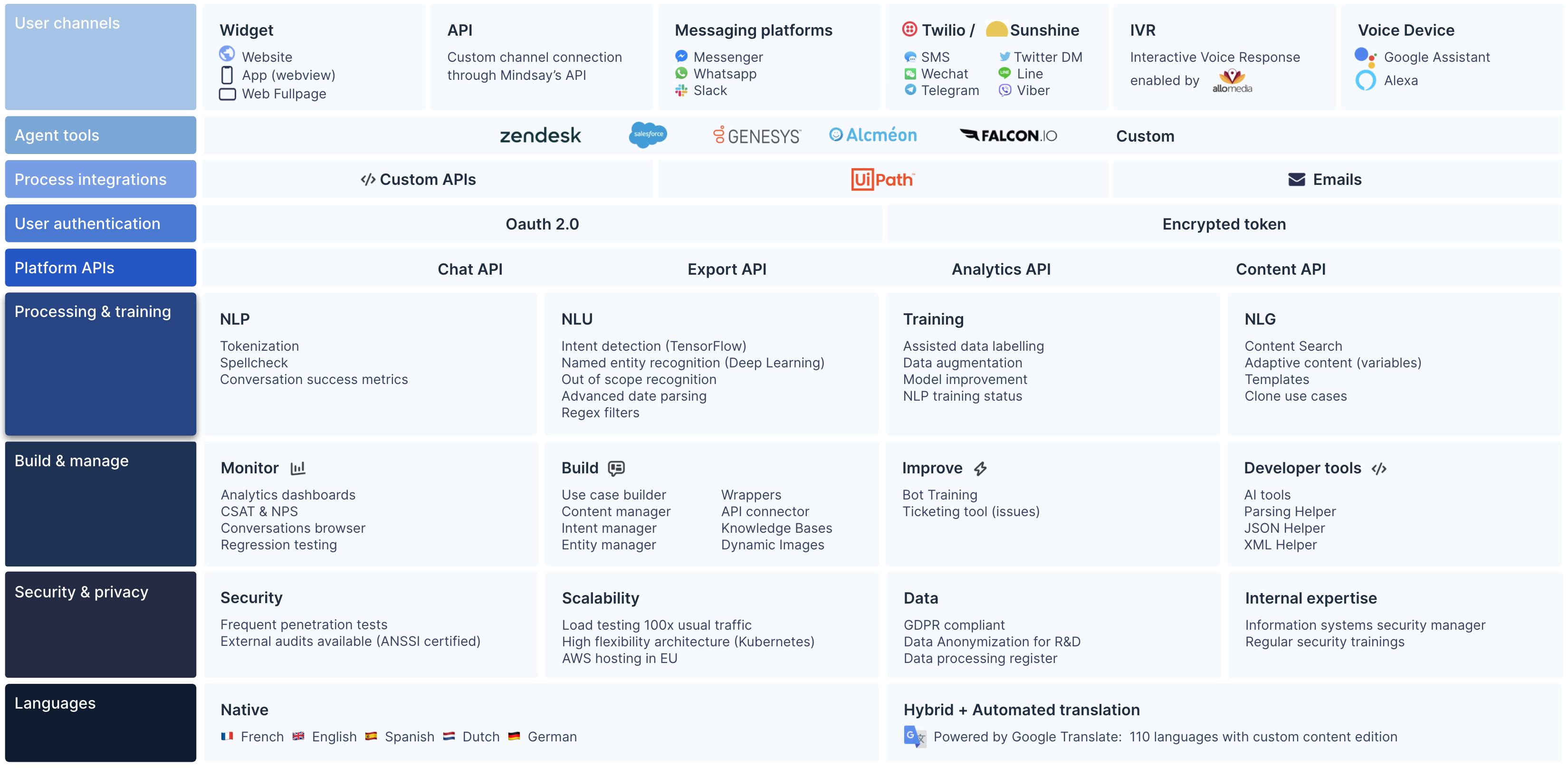 Mindsay Platform Integrations