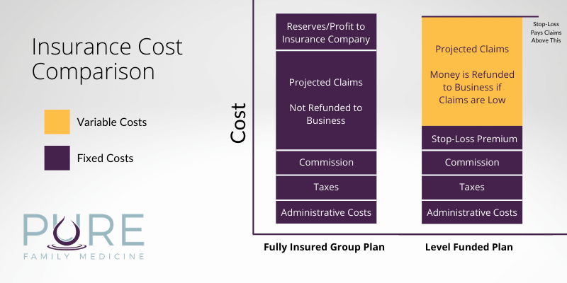 Chart comparing fully insured plan versus level funded plan showing savings with level funded if lower claims