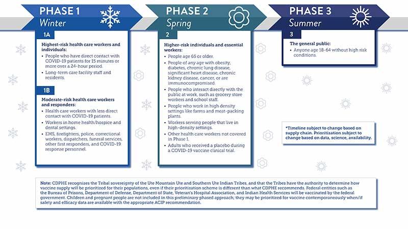 Colorado vaccine rollout infographic