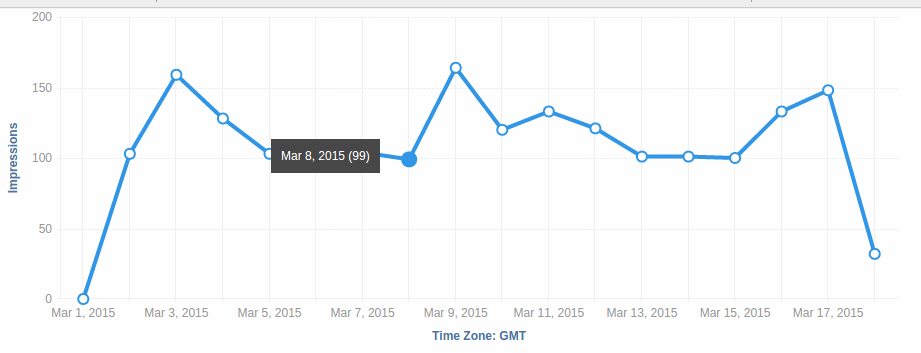 b2b lead generation linkedin sponsored update impressions data
