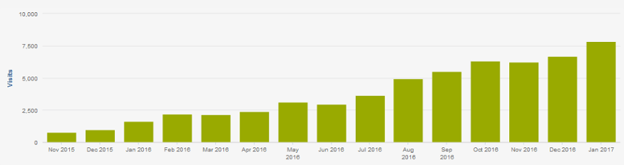 10x Organic Traffic in 15 Months