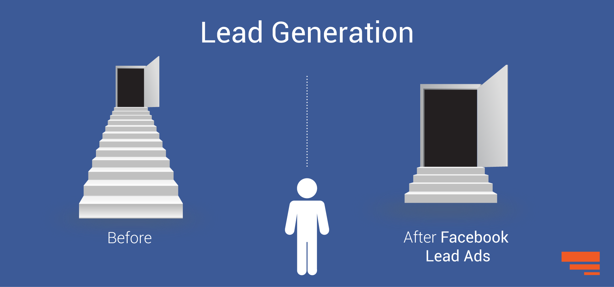 Facebook Lead Ads for lead generation, look no further