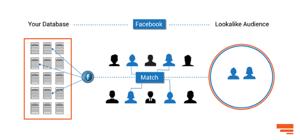Is Facebook lookalike audience giving you a headache?