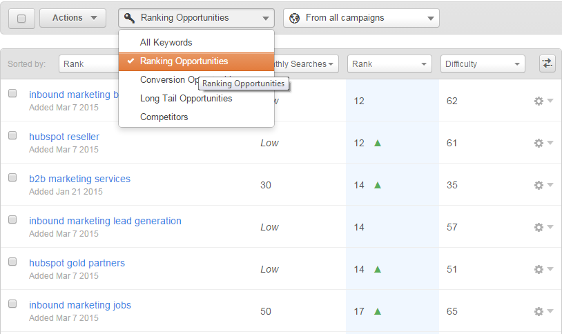 hubspot keyword tool opportunities