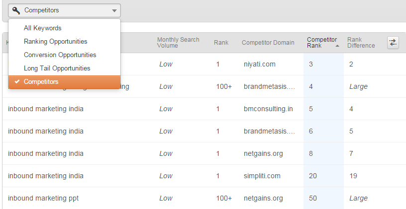 hubspot keyword tool competitor analysis